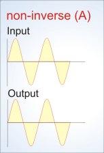 Bioresonance non inverse / in-phase Mode
